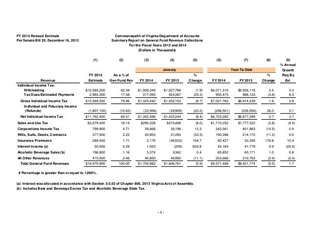 FY 2014 Revised Estimate Per Senate Bill 29, December 16, 2013  Commonwealth of Virginia/Department of Accounts Summary Re...