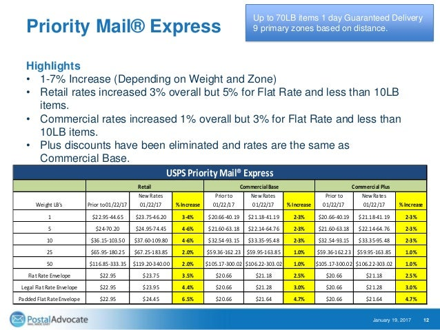 Priority Express 1 Day Mail