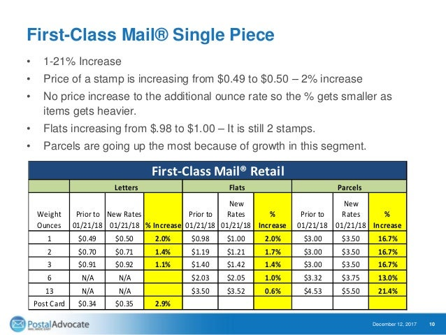 Pitney Bowes Postage Rates Chart Solidique27