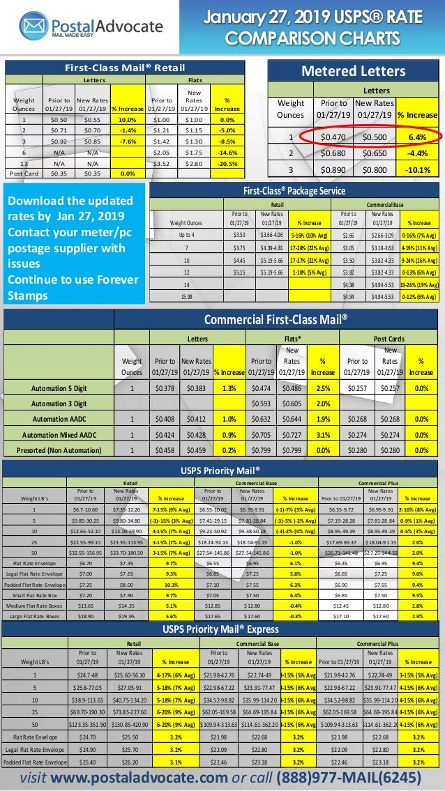 January27,2019 USPS® RATE COMPARISONCHARTS visit www.postaladvocate.com or call (888)977-MAIL(6245) Download the updated r...