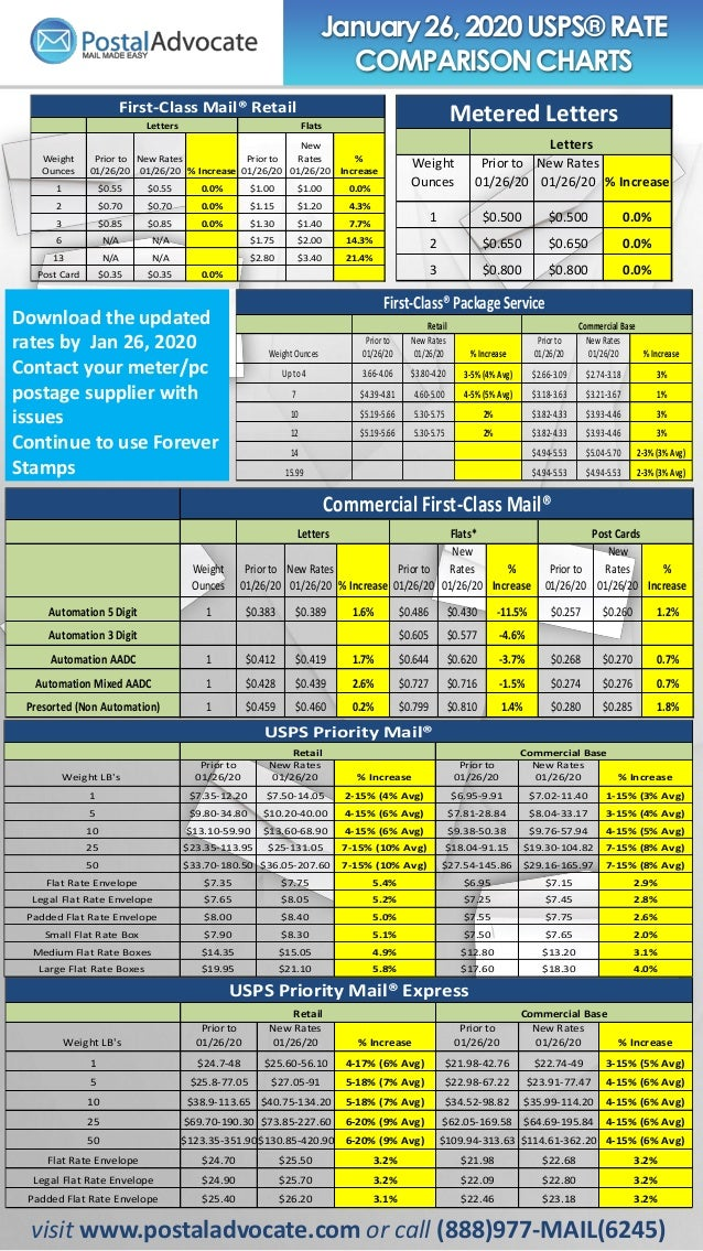 January26,2020 USPS® RATE COMPARISONCHARTS visit www.postaladvocate.com or call (888)977-MAIL(6245) Download the updated r...