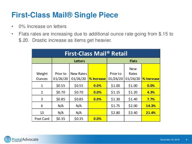 January 2020 Usps Rates Increase Webinar Presentation