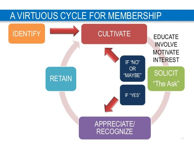 """1 3 A VIRTUOUS CYCLE FOR MEMBERSHIP CULTIVATE SOLICIT """"The Ask"""" APPRECIATE/ RECOGNIZE RETAIN EDUCATE INVOLVE MOTIVATE INTE..."""