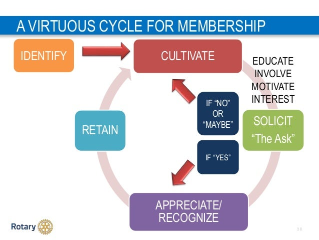 """3 0 A VIRTUOUS CYCLE FOR MEMBERSHIP CULTIVATE SOLICIT """"The Ask"""" APPRECIATE/ RECOGNIZE RETAIN EDUCATE INVOLVE MOTIVATE INTE..."""