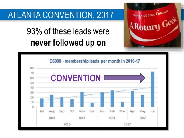 4 ATLANTA CONVENTION, 2017 93% of these leads were never followed up on CONVENTION