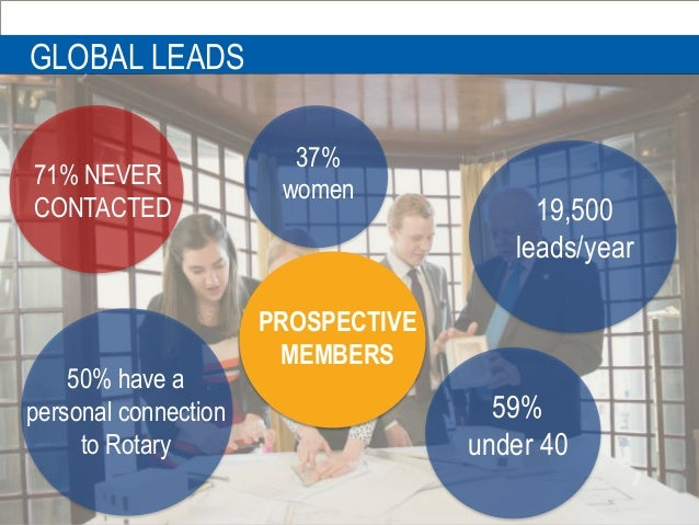 Public Image Projects & Programs GLOBAL LEADS PROSPECTIVE MEMBERS 50% have a personal connection to Rotary 59% under 40 37...