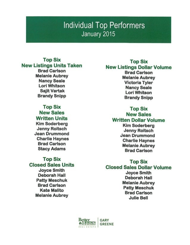 "Individual Top Performers  January 2015     TOP 35* Top Six New Listings Units Take"" New Listings Dollar Volume Brad Ceris..."