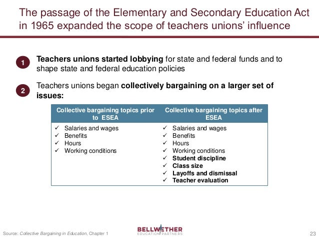 Overview of the History and Status of Teachers' Unions