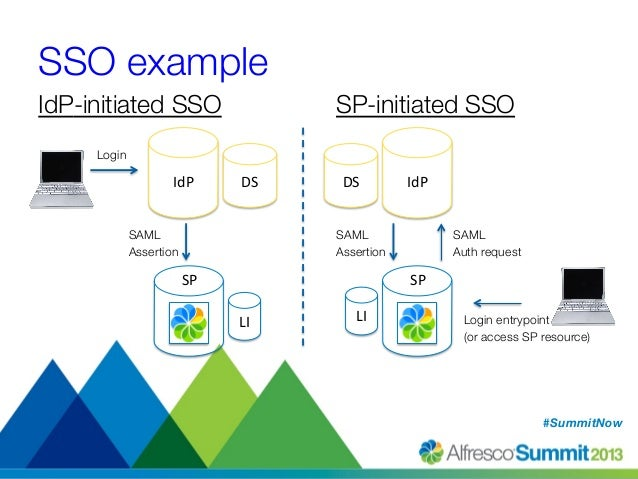 Alfresco Implementing Secure Single Sign On Sso With