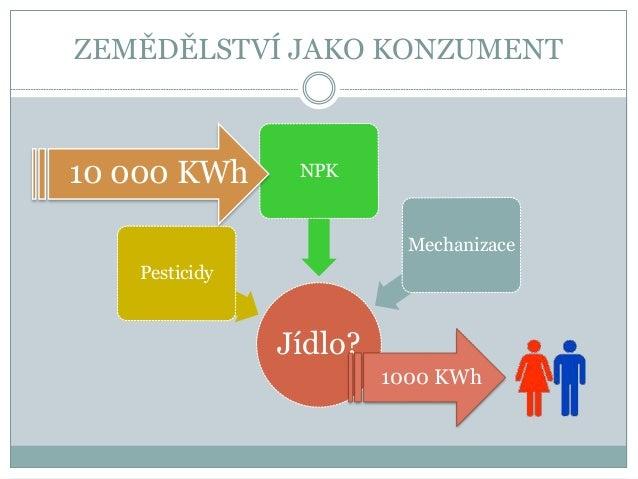 ZEMĚDĚLSTVÍ JAKO KONZUMENT Jídlo? Pesticidy NPK Mechanizace 1000 KWh 10 000 KWh