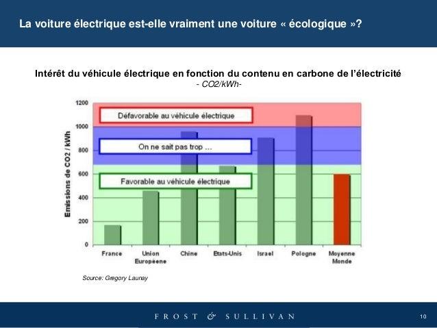 10 La voiture électrique est-elle vraiment une voiture « écologique »? Source: Gregory Launay Intérêt du véhicule électriq...