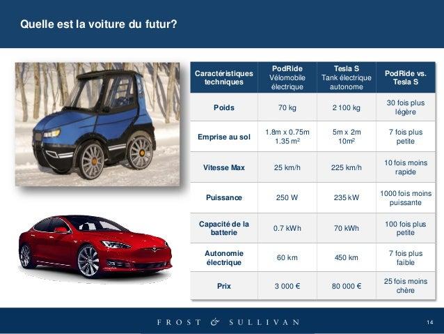 14 Caractéristiques techniques PodRide Vélomobile électrique Tesla S Tank électrique autonome PodRide vs. Tesla S Poids 70...