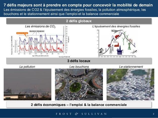 2 7 défis majeurs sont à prendre en compte pour concevoir la mobilité de demain Les émissions de CO2 & l'épuisement des én...