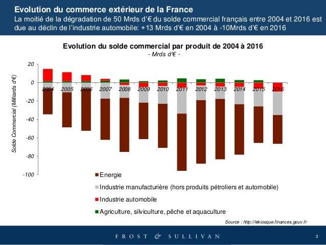 3 Evolution du commerce extérieur de la France La moitié de la dégradation de 50 Mrds d'€ du solde commercial français ent...