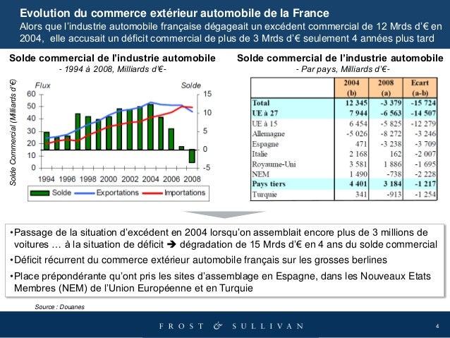 4 Evolution du commerce extérieur automobile de la France Alors que l'industrie automobile française dégageait un excédent...