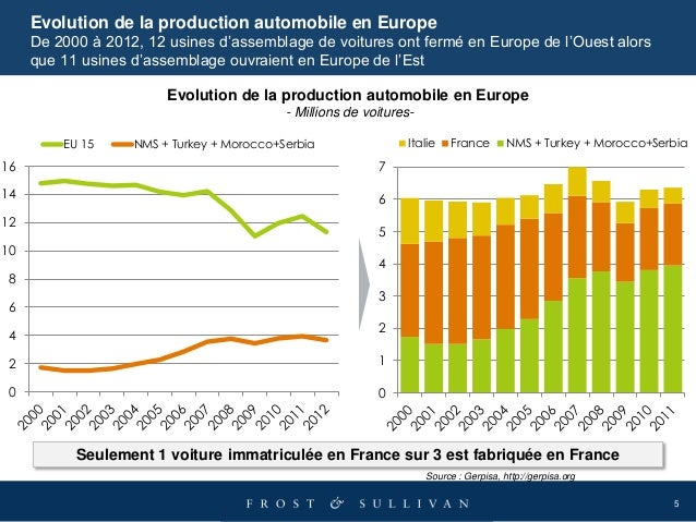 5 0 2 4 6 8 10 12 14 16 EU 15 NMS + Turkey + Morocco+Serbia Evolution de la production automobile en Europe De 2000 à 2012...