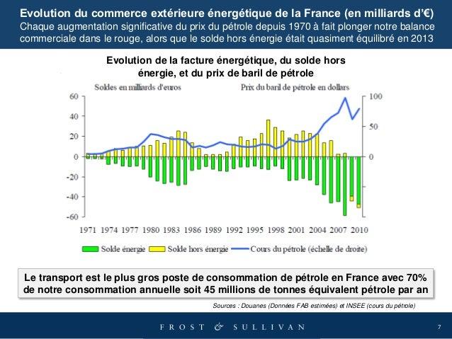 7 Sources : Douanes (Données FAB estimées) et INSEE (cours du pétrole) Evolution du commerce extérieure énergétique de la ...