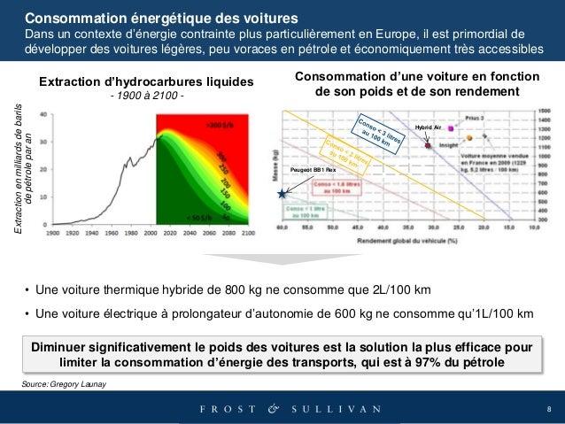8 Consommation énergétique des voitures Dans un contexte d'énergie contrainte plus particulièrement en Europe, il est prim...