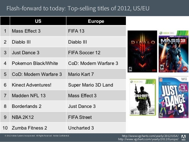Flash-forward to today: Top-selling titles of 2012, US/EU                                  US                             ...
