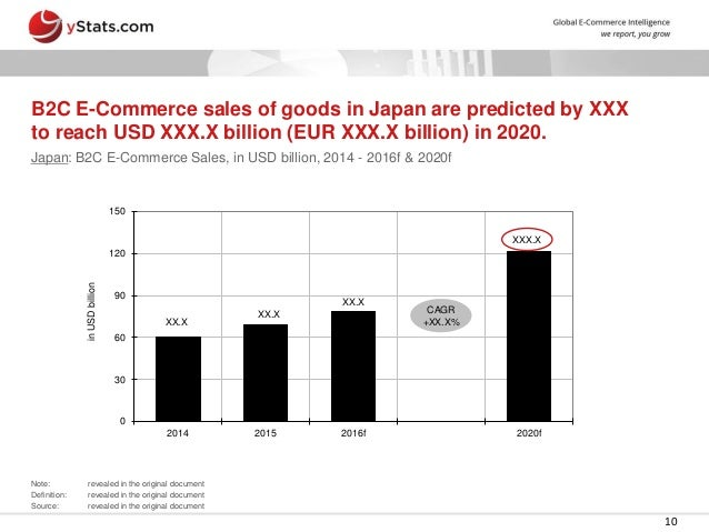 b2c e commerce market in japan The asia-pacific b2c e-commerce market 2018 report has been added to researchandmarketscom's offering over 50% of global online retail sales stems from asia-pacific region the report asia-pacific b2c e-commerce market 2018, indicates that over one half of total global online retail sales happens .