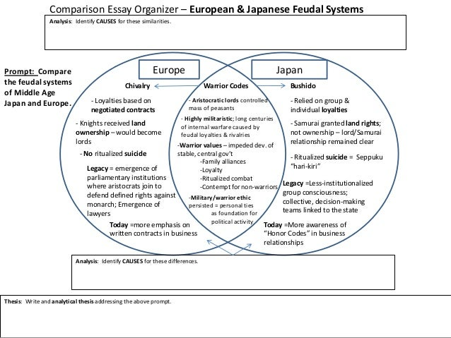 japanese and european feudalism comparison essay This presentation will outline for you the similarities and differences found between medieval japan and europe you will be looking at political systems, political leaders, religious beliefs, monastic movements, social stratification, and historical periods found both in medieval japan and medieval europe.
