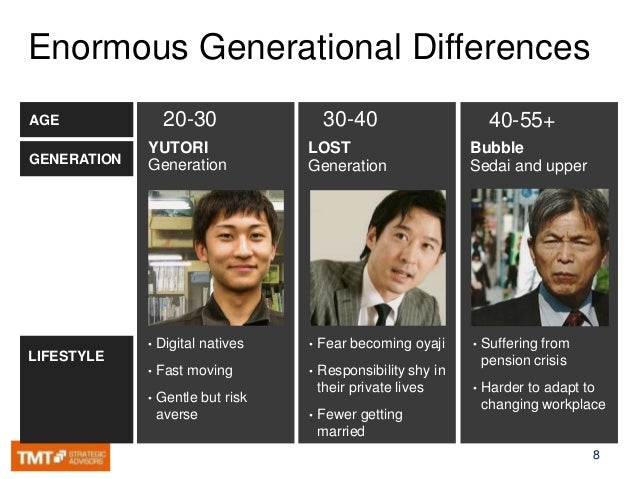 cultural comparison of generational dating This generation is not like any other generation in history we are evolving fast due to the rise in technology and it is changing the way we go about things.
