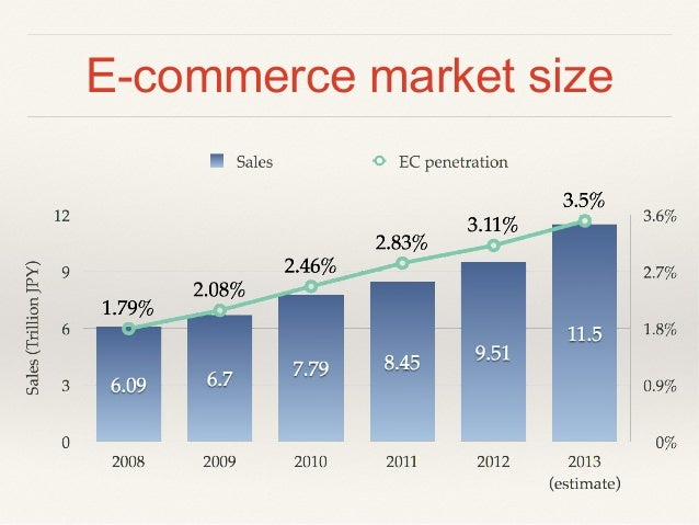 The state of Japan e-commerce market