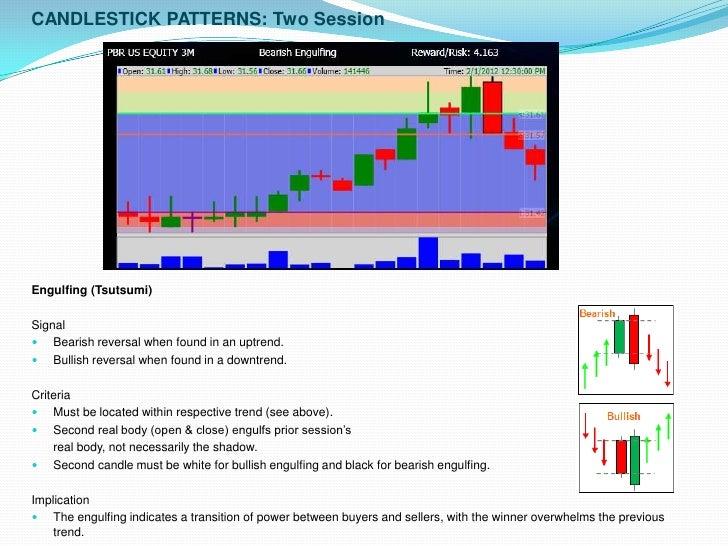 Japanese Candlesticks Charts | Benefits of Candlesticks Charts | blogger.com