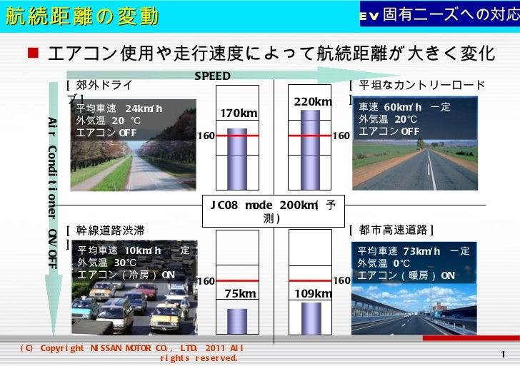 航続距離の変動 <ul><li>エアコン使用や走行速度によって航続距離が大きく変化 </li></ul>[ 都市高速道路 ] [ 幹線道路渋滞 ] 160 160 160 160 [ 郊外ドライブ ] 170km 220km 75km 109k...