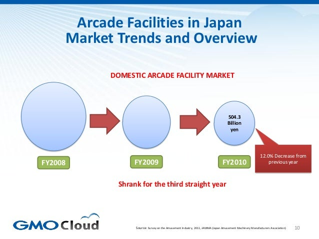 Arcade Facilities in Japan     Market Trends and Overview           DOMESTIC ARCADE FACILITY MARKET                       ...