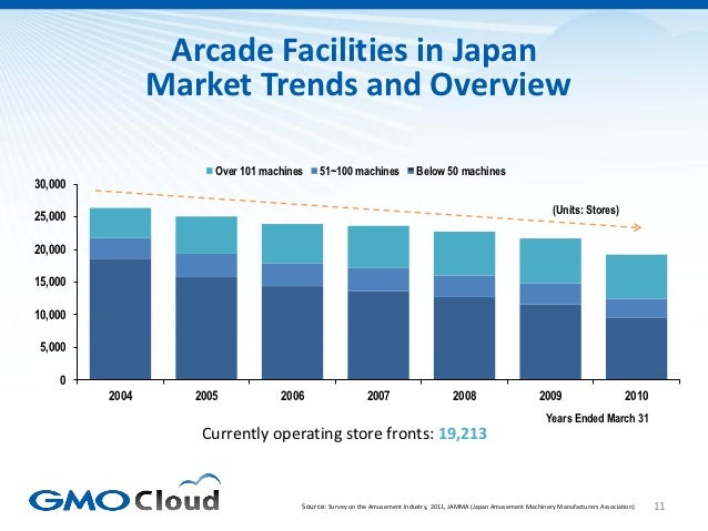 Arcade Facilities in Japan                Market Trends and Overview                      Over 101 machines    51~100 mach...
