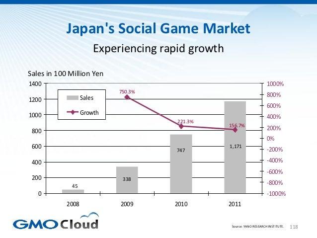 Japans Social Game Market                       Experiencing rapid growthSales in 100 Million Yen1400                     ...