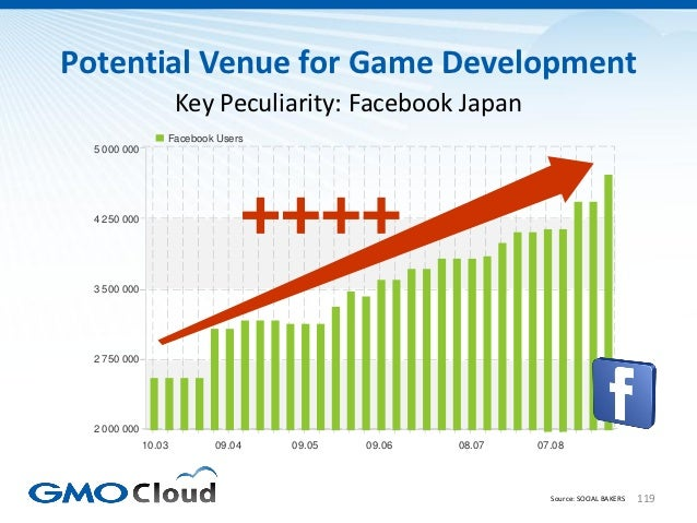 Potential Venue for Game Development                      Key Peculiarity: Facebook Japan                  Facebook Users ...