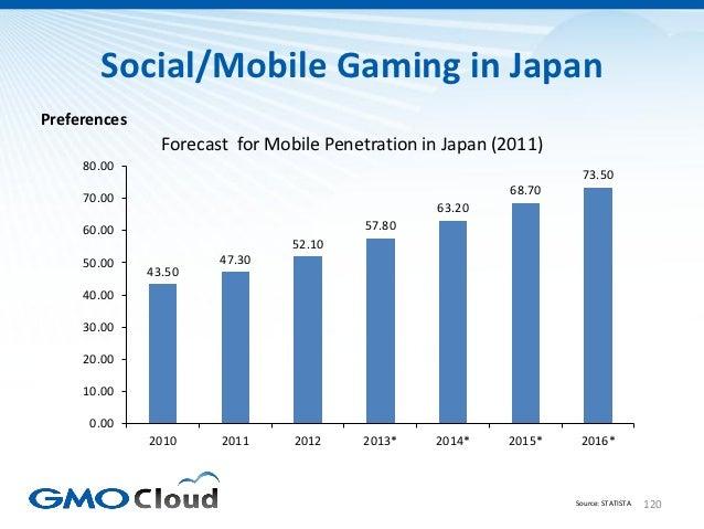 Social/Mobile Gaming in JapanPreferences                Forecast for Mobile Penetration in Japan (2011)     80.00         ...