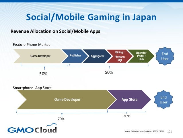 Social/Mobile Gaming in JapanRevenue Allocation on Social/Mobile Apps Feature Phone Market                                ...