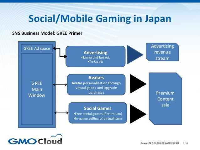 Social/Mobile Gaming in JapanSNS Business Model: GREE Primer    GREE Ad space                                             ...