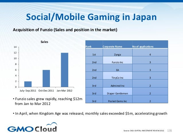Social/Mobile Gaming in JapanAcquisition of Funzio (Sales and position in the market)                     Sales14         ...