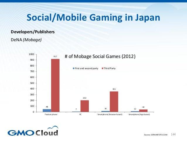 Social/Mobile Gaming in JapanDevelopers/PublishersDeNA (Mobage)        1000                         917    # of Mobage Soc...