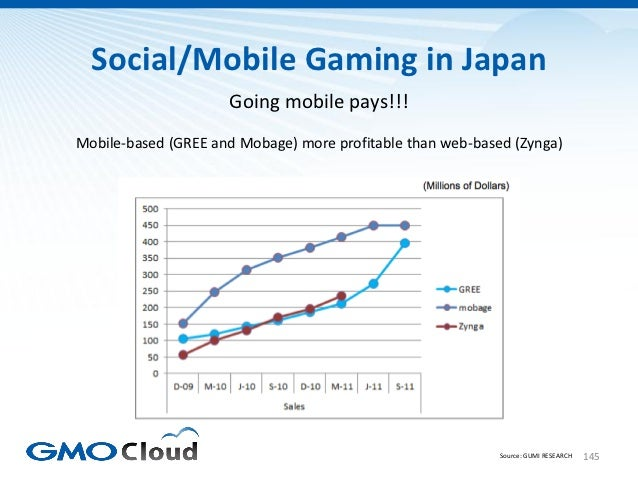 Social/Mobile Gaming in Japan                     Going mobile pays!!!Mobile-based (GREE and Mobage) more profitable than ...