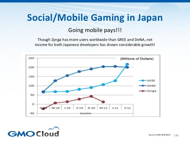 Social/Mobile Gaming in Japan                   Going mobile pays!!!   Though Zynga has more users worldwide than GREE and...