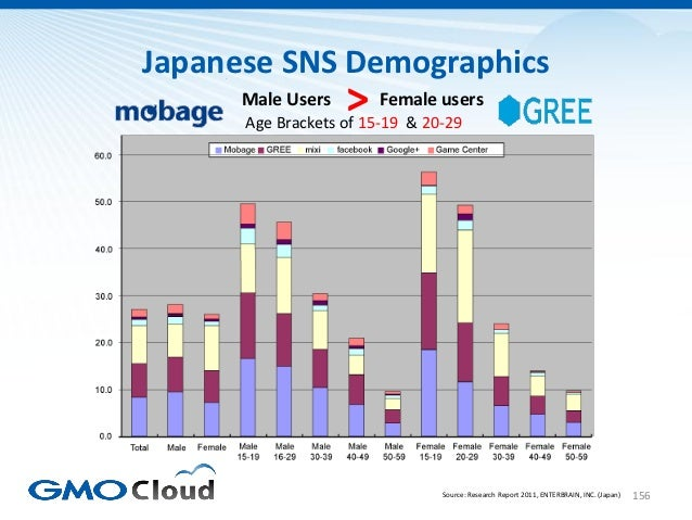 Japanese SNS Demographics      Male Users   > Female users      Age Brackets of 15-19 & 20-29                             ...