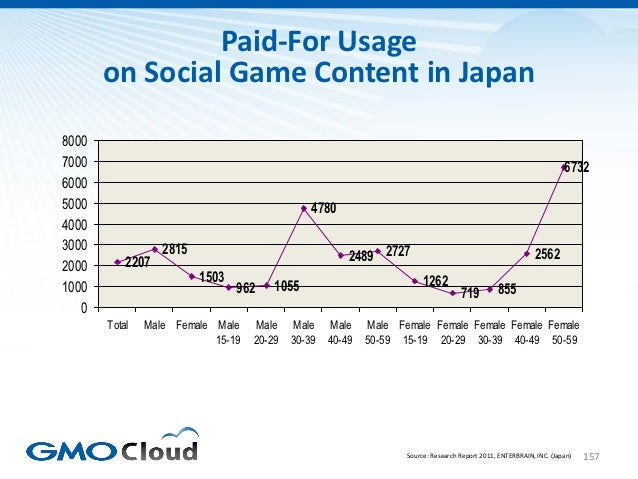 Paid-For Usage       on Social Game Content in Japan80007000                                                              ...
