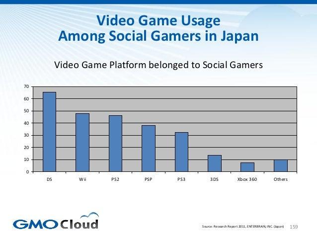 Video Game Usage          Among Social Gamers in Japan          Video Game Platform belonged to Social Gamers7060504030201...