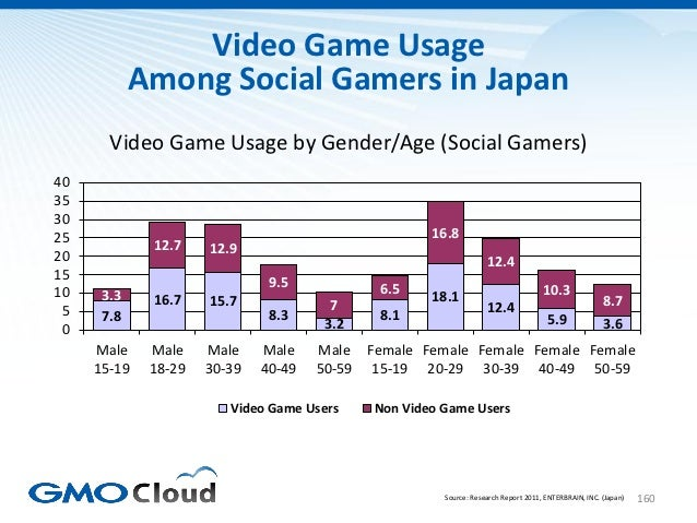 Video Game Usage            Among Social Gamers in Japan       Video Game Usage by Gender/Age (Social Gamers)40353025     ...