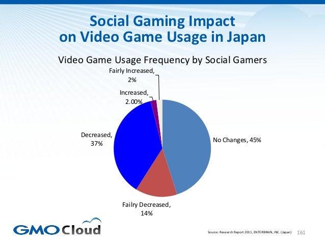 Social Gaming Impacton Video Game Usage in JapanVideo Game Usage Frequency by Social Gamers            Fairly Increased,  ...