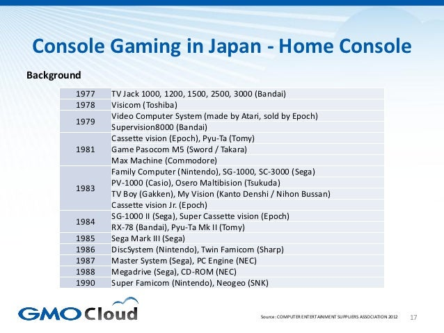 Console Gaming in Japan - Home ConsoleBackground         1977   TV Jack 1000, 1200, 1500, 2500, 3000 (Bandai)         1978...