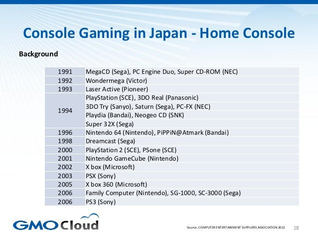 Console Gaming in Japan - Home ConsoleBackground             1991   MegaCD (Sega), PC Engine Duo, Super CD-ROM (NEC)      ...