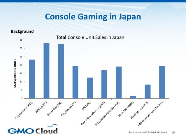 Console Gaming in JapanBackground                       35                              Total Console Unit Sales in Japan ...
