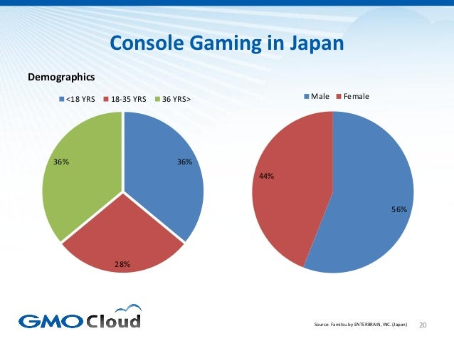 Console Gaming in JapanDemographics      <18 YRS   18-35 YRS   36 YRS>         Male         Female    36%                 ...