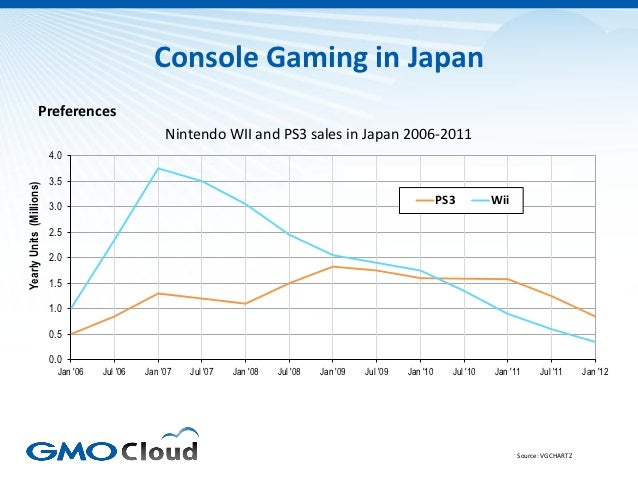 Console Gaming in Japan                   Preferences                                                     Nintendo WII and...